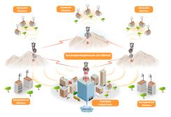 Пример использования высокопроизводительных мостов «точка-точка» для Интернет-сервис провайдера